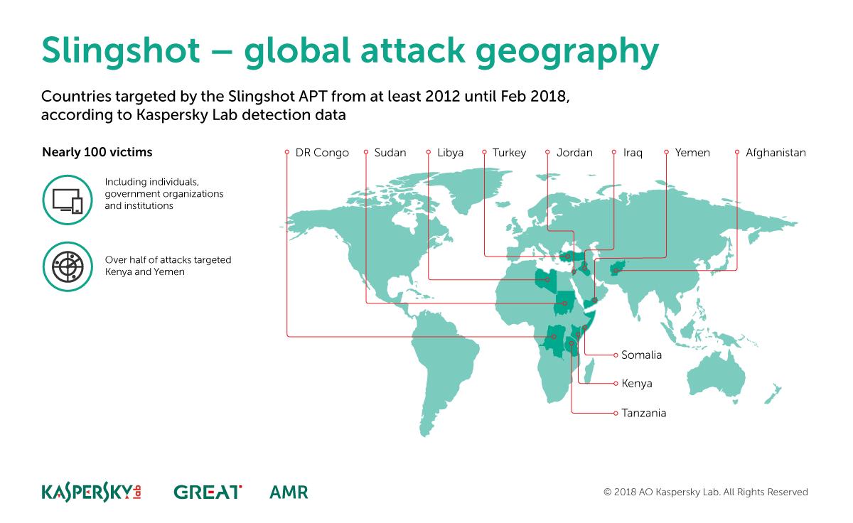 Lista de países infectados por el malware Slingshot