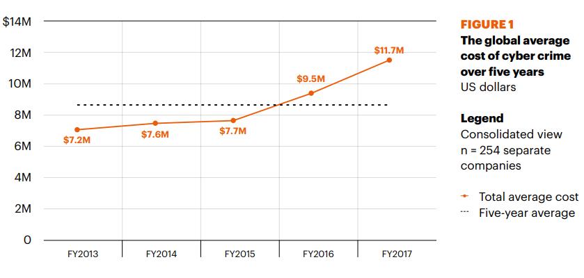 Gráfica donde se aprecia el incremento del coste económico de los ciberataques. Fuente: 2017 Cost of Cyber Crime.